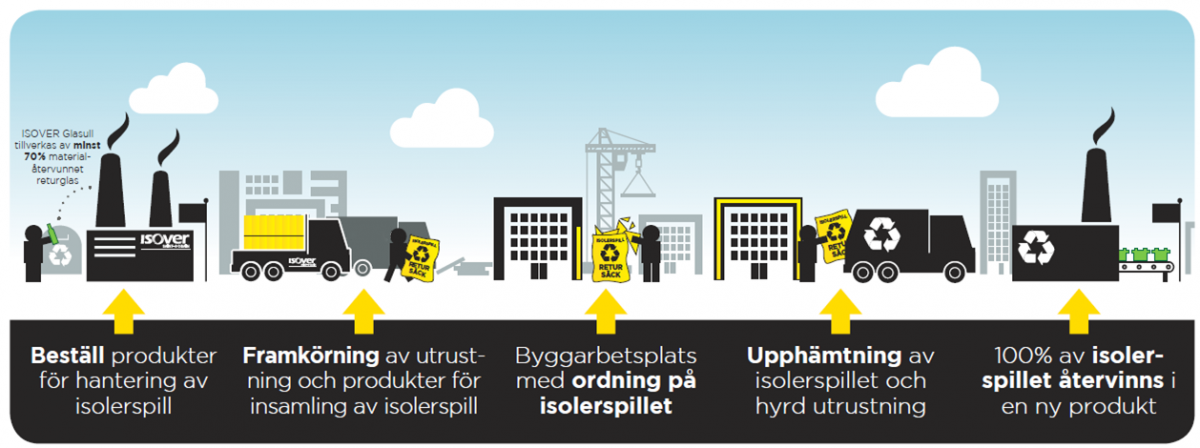 Retur av isolerspill - illustration av hela kedjan